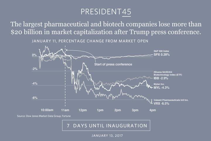 Trump's influence on the stock market was evident after Wednesday's press conference. http://www.marketwatch.com/story/e...