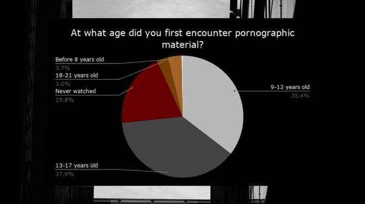 A survey taken by people who attended the event The Silent Truth shows that more than 75% first encountered p**nographic...