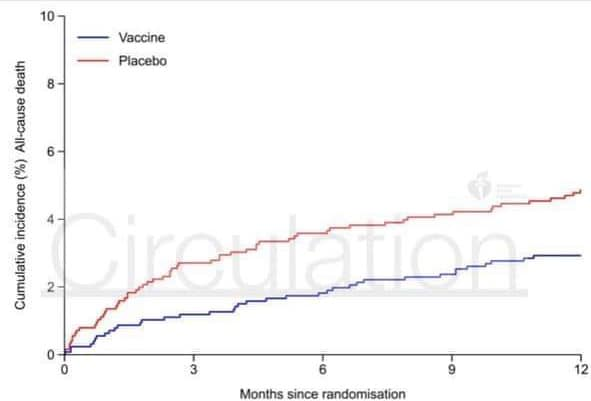 🔴 Getting a flu #vaccine right after a heart attack significantly reduces the risk of mortality in the following year (S...