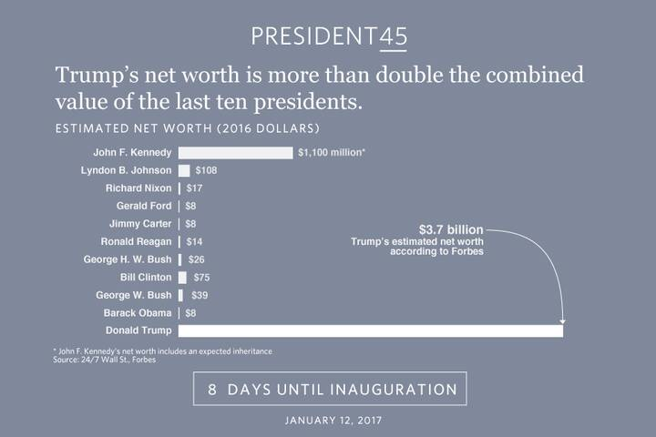 Trump's wealth is unlike any other recent president. http://www.marketwatch.com/story/unlike-trump-rockefeller-tried-to-...